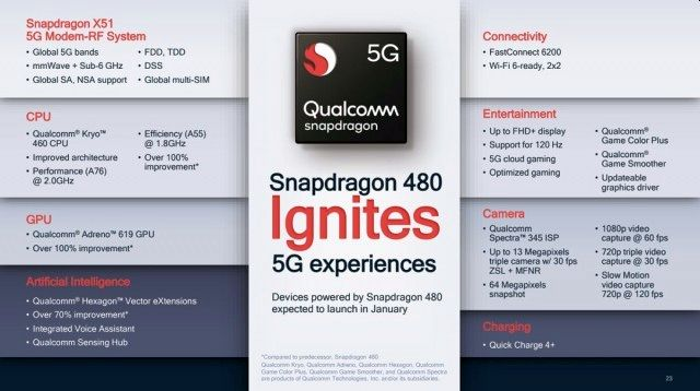 Ο Qualcomm Snapdragon 480 υπόσχεται να φέρει το 5G και στης χαμηλής κατηγορίας κινητά!